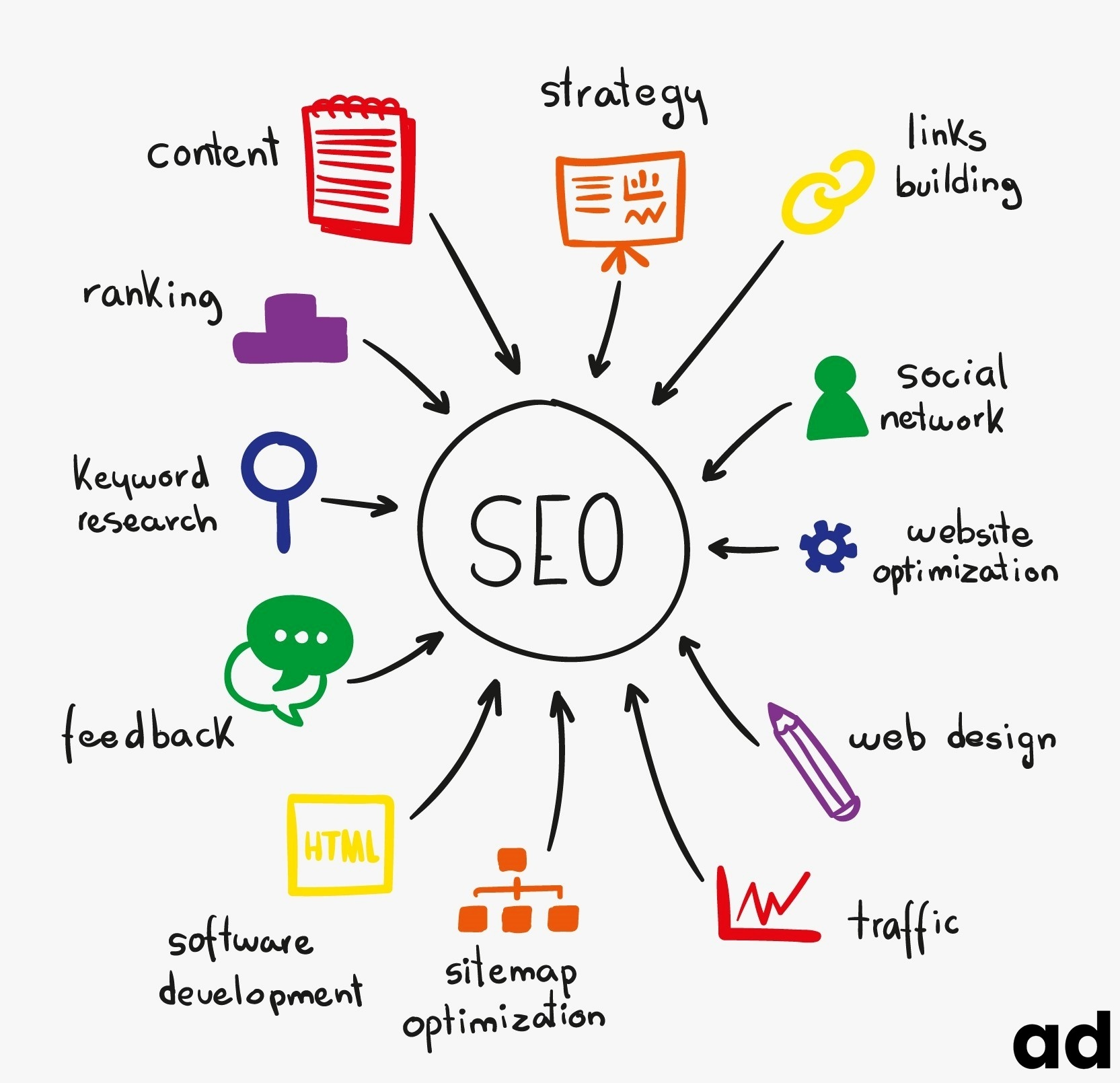 Importance of SEO In Contemporary